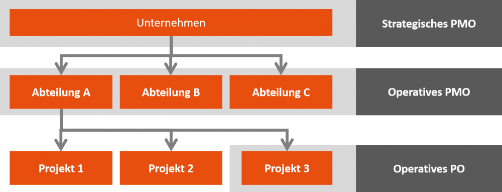 Übersicht Projektmanagement Office (2)