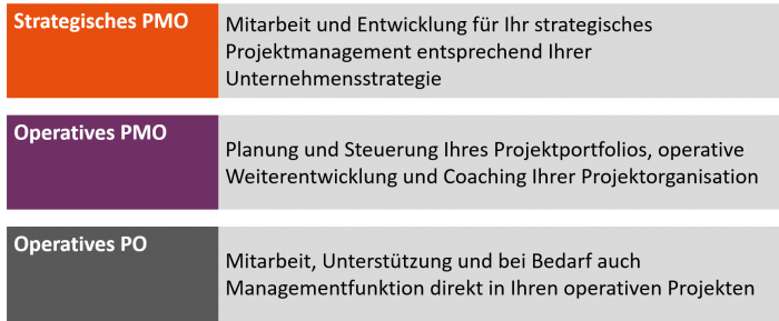 Übersicht Projektmanagement Office