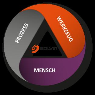 SCF - SOLVIN Consulting Framework
