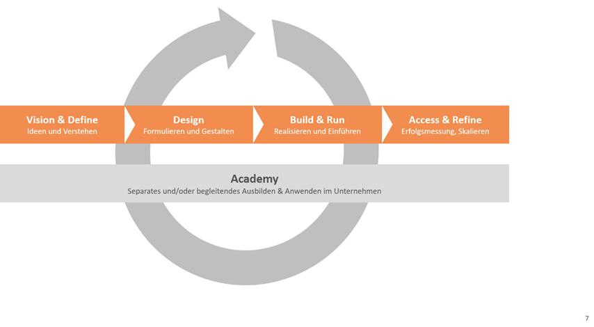 BI Beratung und Coaching Beratungsmodell
