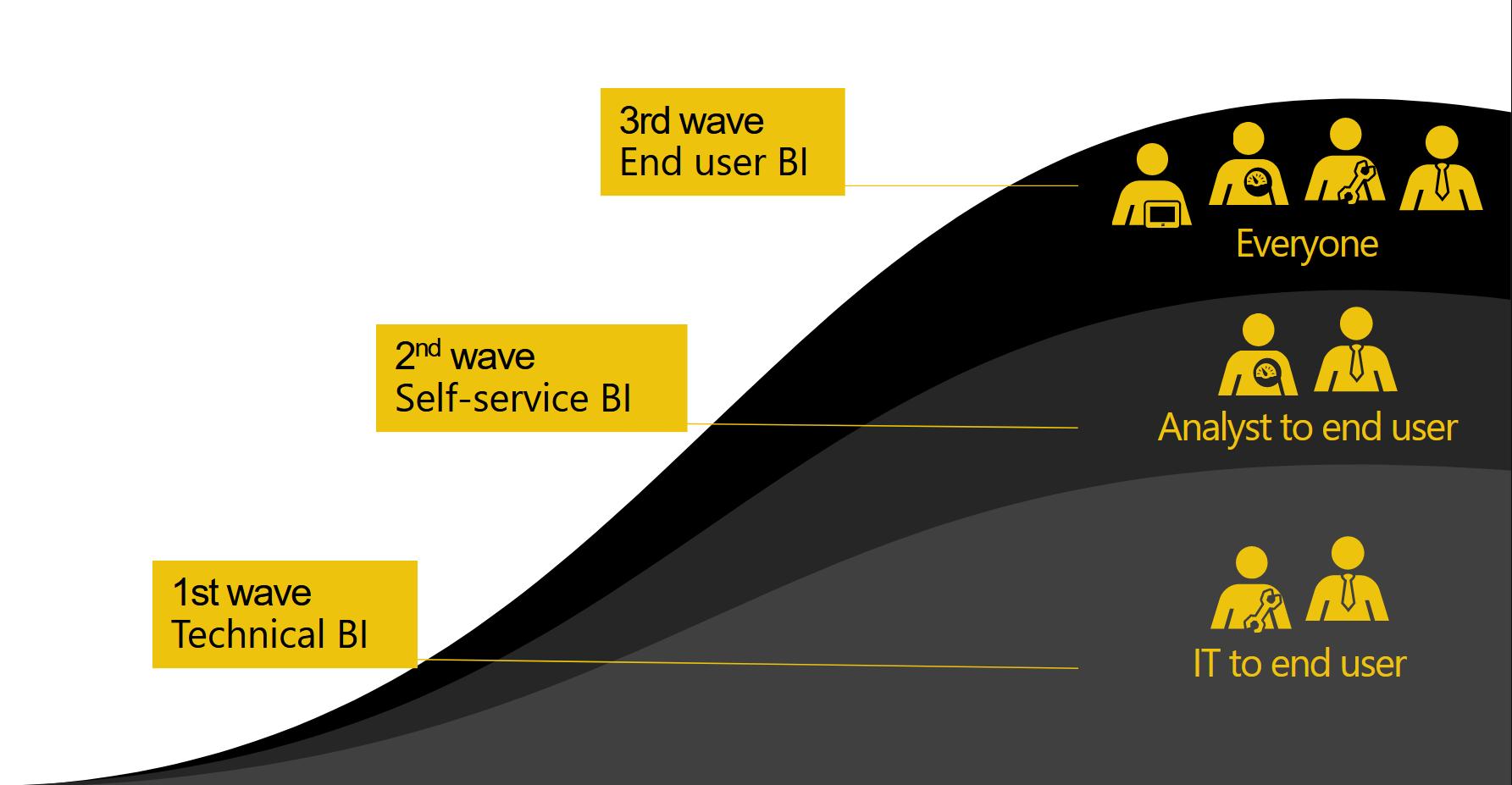 Die drei Wellen des BI