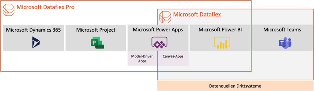 Microsoft Dataflex als zentrale Datenplattform