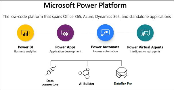 Microsoft Dataflex Pro in Power Platform