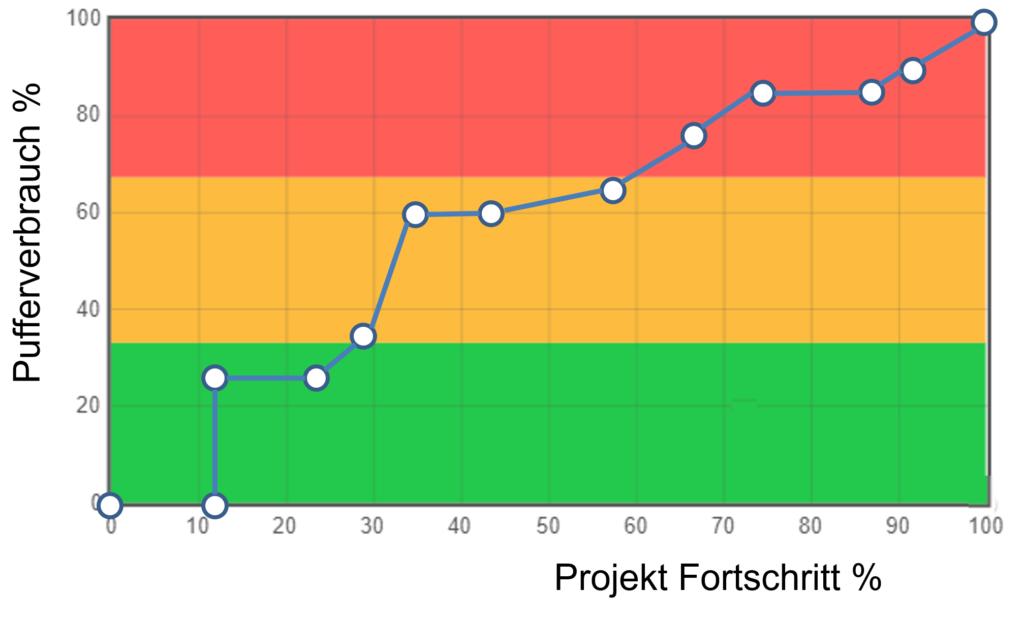 Pufferverbrauch im Verhältnis Projektfortschritt