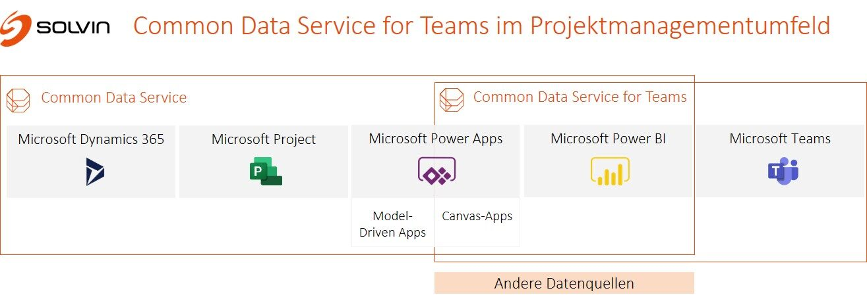 Common Data Service for Teams im Projektmanagementumfeld