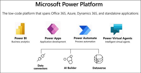 Microsoft Dataverse in Power Platform