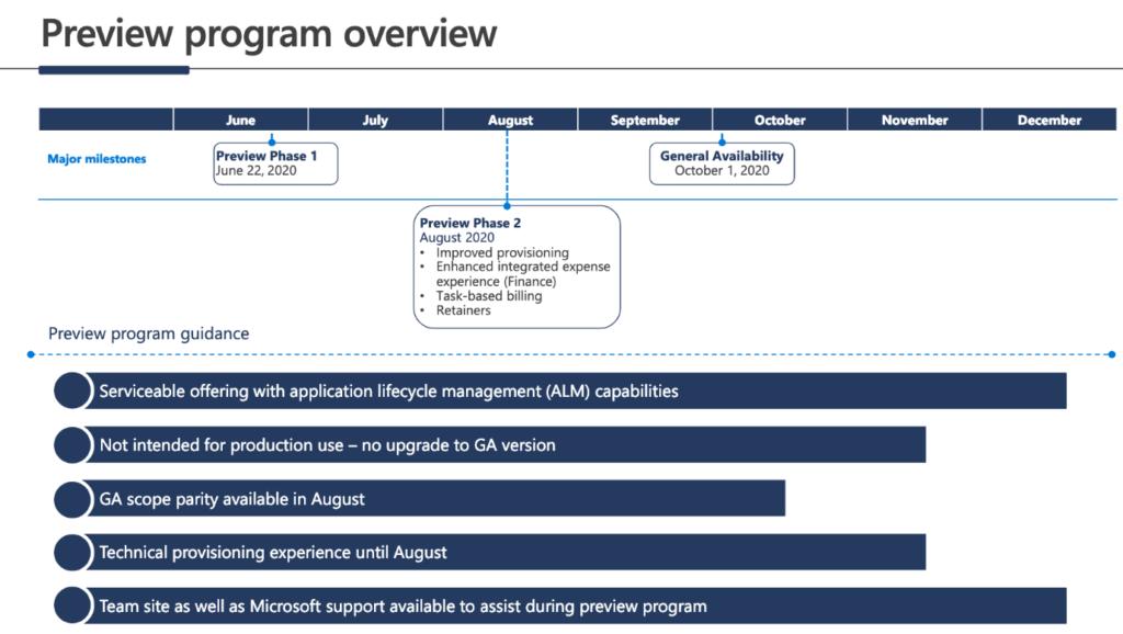 Microsoft Dynamics 365 Project Operations Ausblick