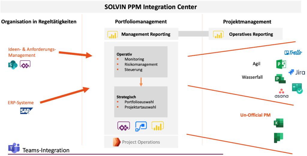 Microsoft Dynamics 365 Project Operations im SOLVIN PPM Integration Center