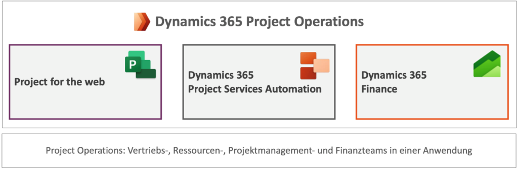 Microsoft Dynamics 365 Project Operations Teilkomponenten