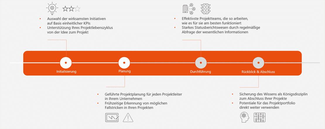 abbildung-spezifischer-projektphaseninhalte-im-ppm-integration-center