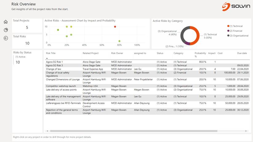 Microsoft Power BI Beispiel-Bericht