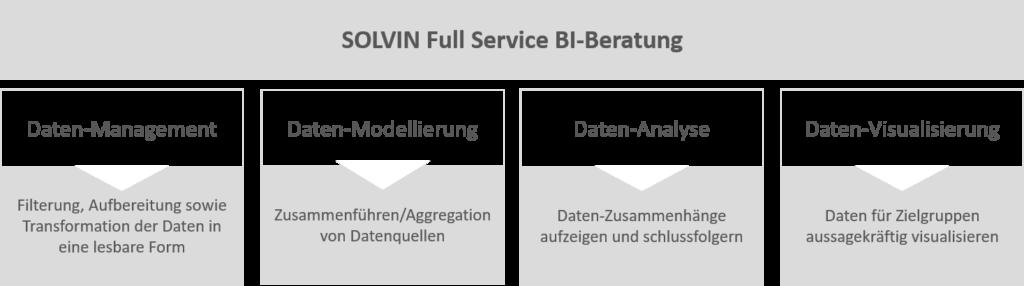 BI Approach Full Service BI Beratung