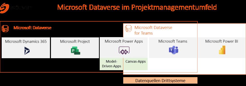 Microsoft Dataverse im Projektmanagementumfeld