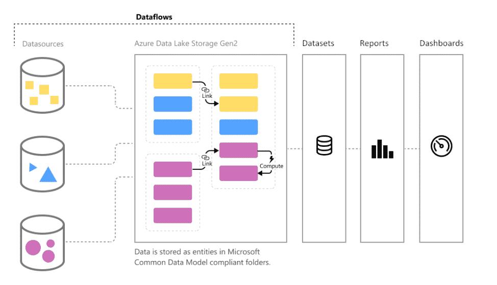 Dataflows in Anwendung