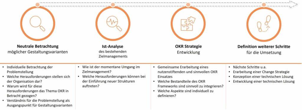 Einführung von OKR